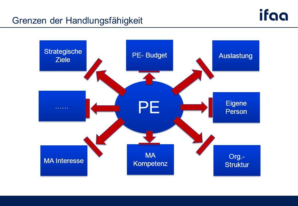 Grenzen der Handlungsfähigkeit PE PE- Budget Strategische Ziele Auslastung MA Kompetenz MA Kompetenz …… Eigene Person Eigene Person Org.- Struktur Org.- Struktur MA Interesse