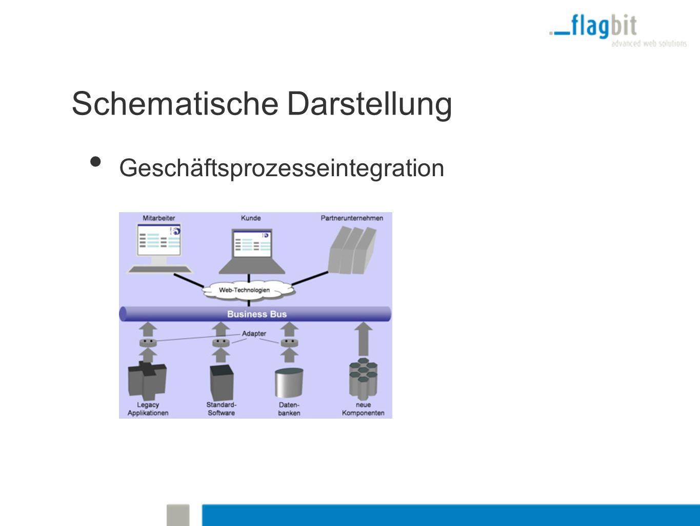 Schematische Darstellung Geschäftsprozesseintegration