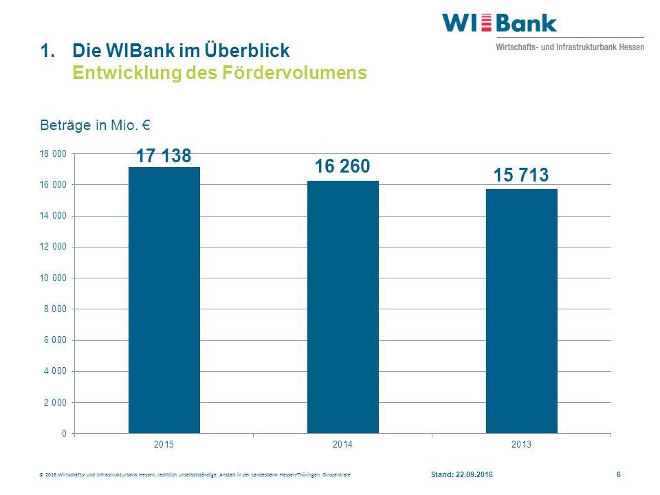 1.Die WIBank im Überblick Entwicklung des Fördervolumens © 2016 Wirtschafts- und Infrastrukturbank Hessen, rechtlich unselbstständige Anstalt in der Landesbank Hessen-Thüringen Girozentrale 6 Beträge in Mio.