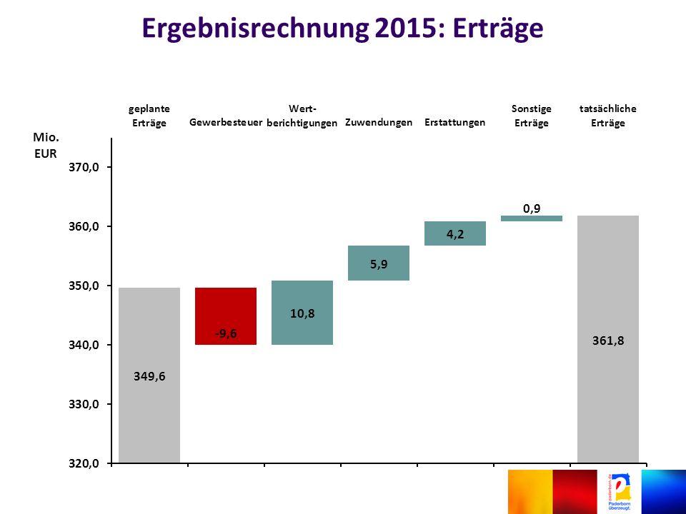 Ergebnisrechnung 2015: Erträge