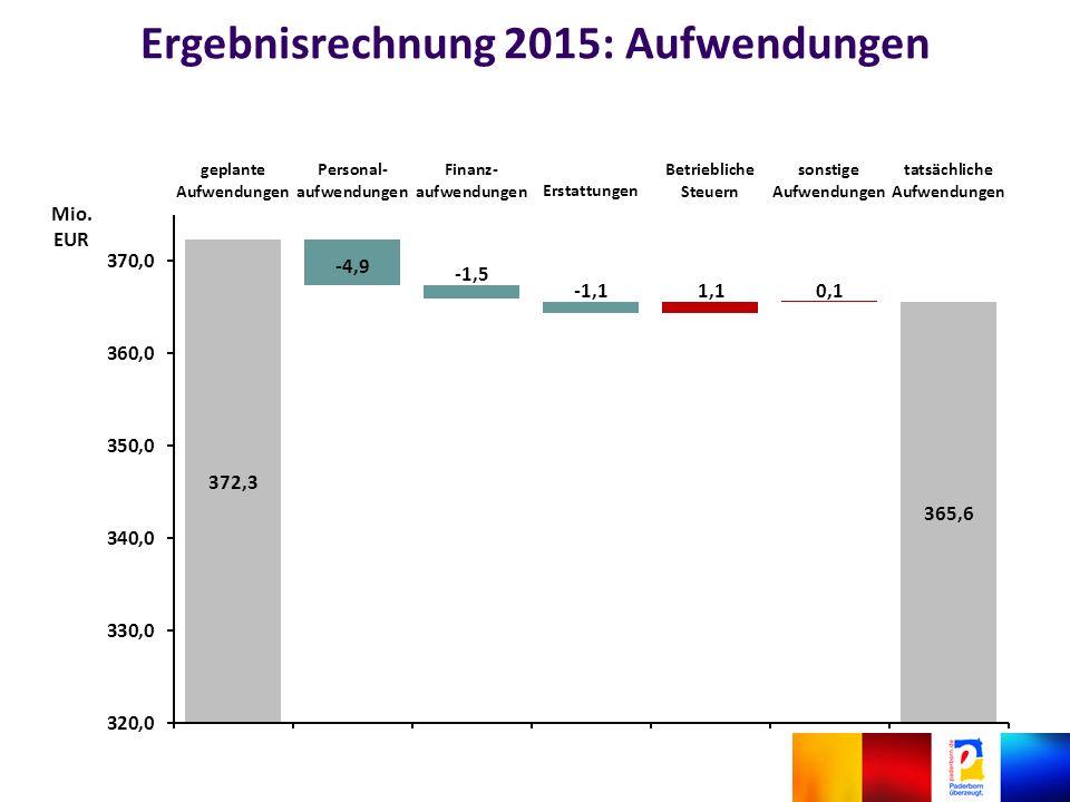 Ergebnisrechnung 2015: Aufwendungen
