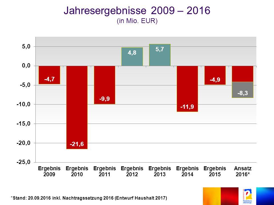 Jahresergebnisse 2009 – 2016 (in Mio. EUR) *Stand: 20.09.2016 inkl.