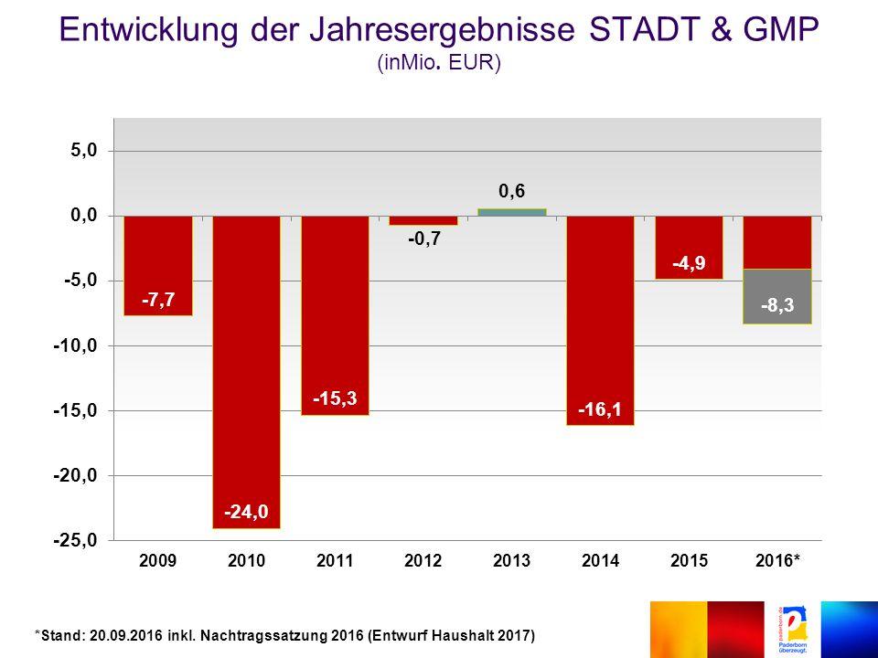 Entwicklung der Jahresergebnisse STADT & GMP (inMio.