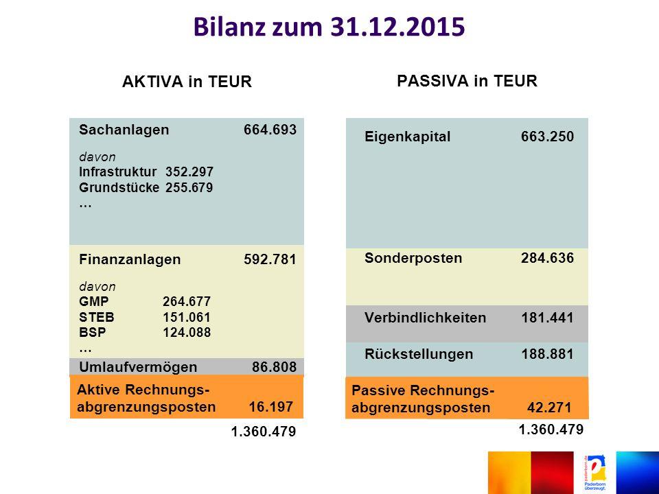 Bilanz zum 31.12.2015 1.360.479 Aktive Rechnungs- abgrenzungsposten 16.197 Passive Rechnungs- abgrenzungsposten 42.271