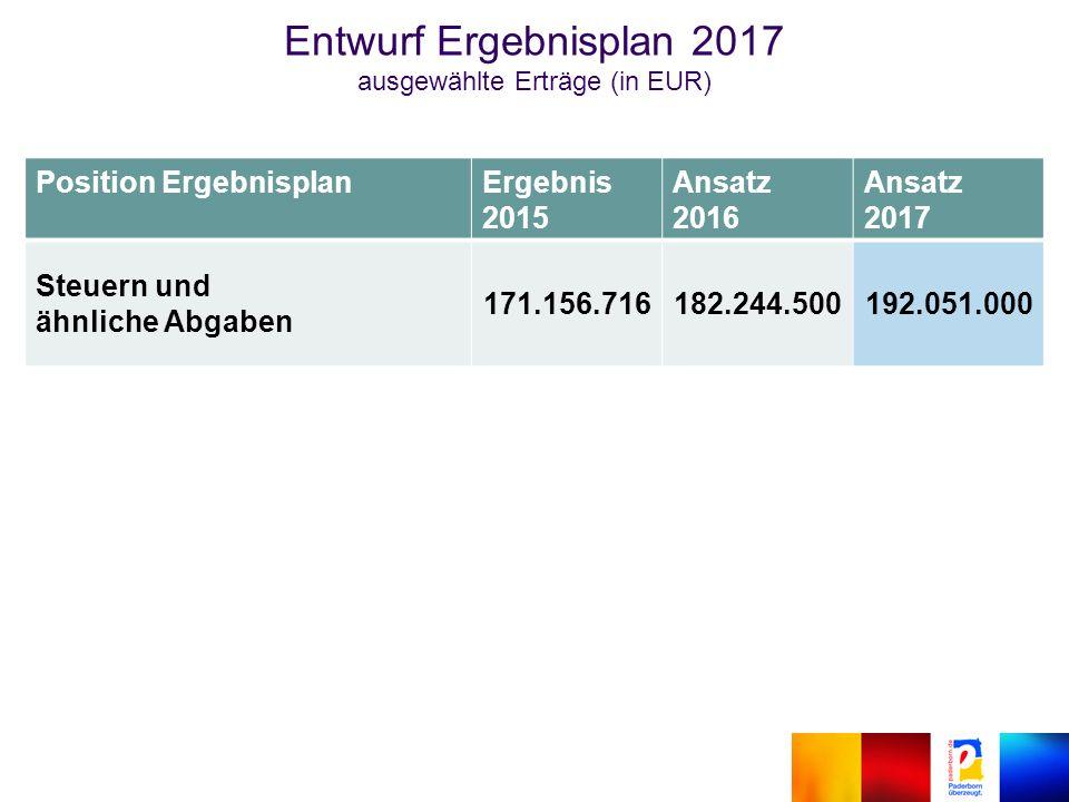 Position ErgebnisplanErgebnis 2015 Ansatz 2016 Ansatz 2017 Steuern und ähnliche Abgaben 171.156.716182.244.500192.051.000 Entwurf Ergebnisplan 2017 ausgewählte Erträge (in EUR)