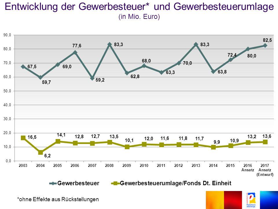 Entwicklung der Gewerbesteuer* und Gewerbesteuerumlage (in Mio.