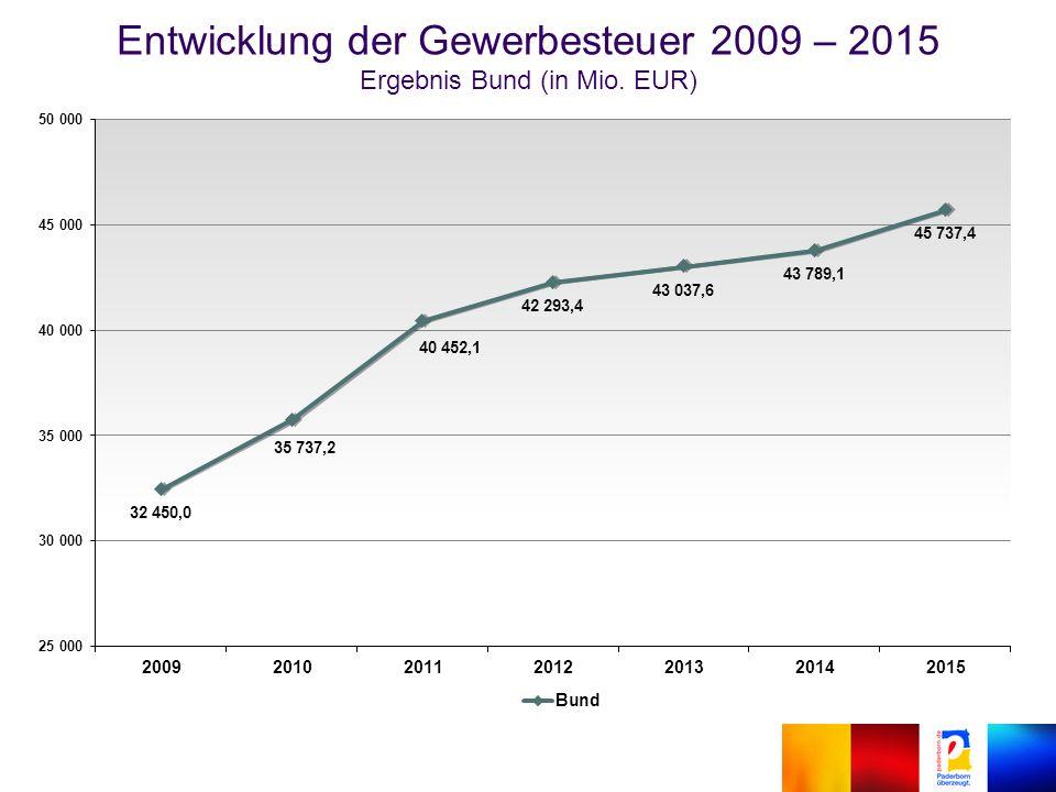 Entwicklung der Gewerbesteuer 2009 – 2015 Ergebnis Bund (in Mio. EUR)