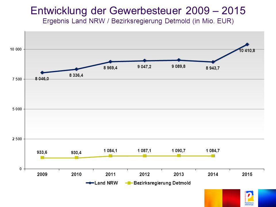 Entwicklung der Gewerbesteuer 2009 – 2015 Ergebnis Land NRW / Bezirksregierung Detmold (in Mio.