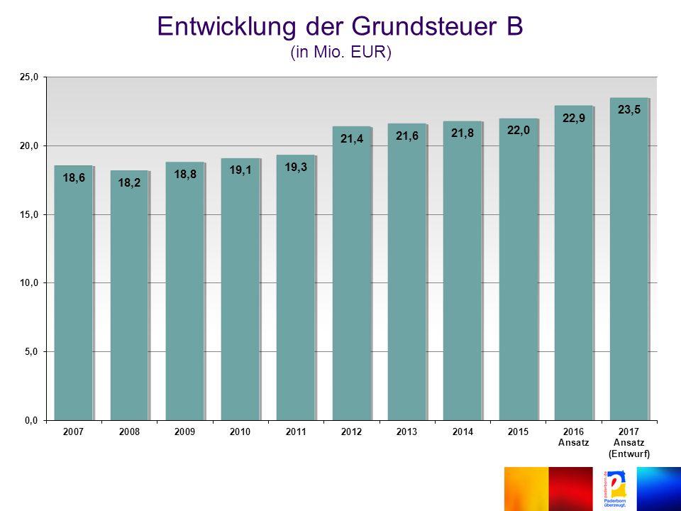 Entwicklung der Grundsteuer B (in Mio. EUR)