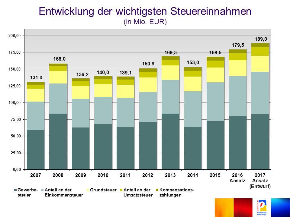 Entwicklung der wichtigsten Steuereinnahmen (in Mio. EUR) 131,0 150,9 169,3 153,0 179,5