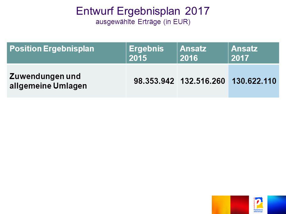 Position ErgebnisplanErgebnis 2015 Ansatz 2016 Ansatz 2017 Zuwendungen und allgemeine Umlagen 98.353.942132.516.260130.622.110 Entwurf Ergebnisplan 2017 ausgewählte Erträge (in EUR)