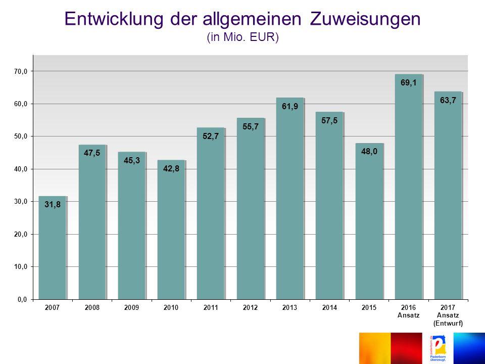 Entwicklung der allgemeinen Zuweisungen (in Mio. EUR)