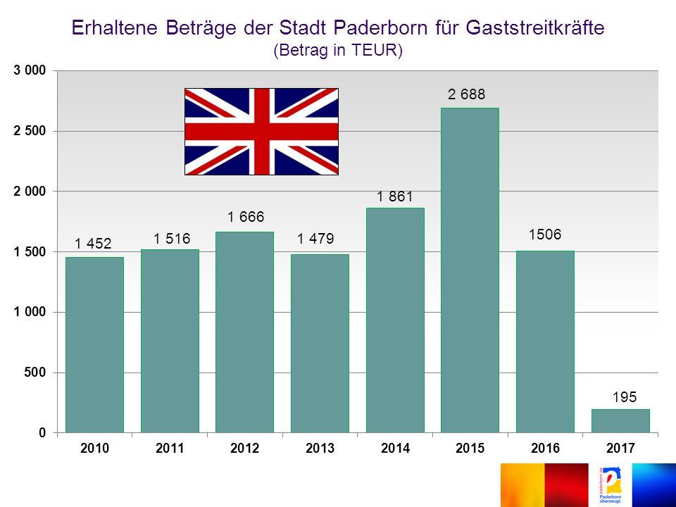 Erhaltene Beträge der Stadt Paderborn für Gaststreitkräfte (Betrag in TEUR)
