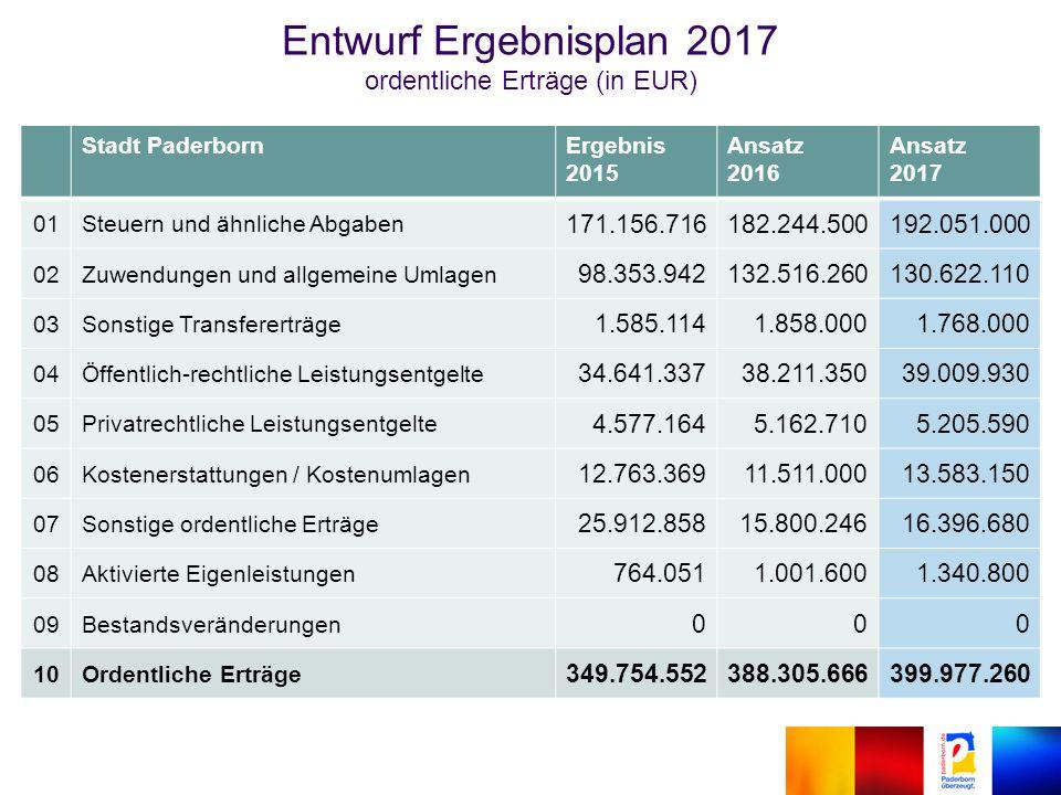 Entwurf Ergebnisplan 2017 ordentliche Erträge (in EUR) Stadt PaderbornErgebnis 2015 Ansatz 2016 Ansatz 2017 01Steuern und ähnliche Abgaben 171.156.716182.244.500192.051.000 02Zuwendungen und allgemeine Umlagen 98.353.942132.516.260130.622.110 03Sonstige Transfererträge 1.585.1141.858.0001.768.000 04Öffentlich-rechtliche Leistungsentgelte 34.641.33738.211.35039.009.930 05Privatrechtliche Leistungsentgelte 4.577.1645.162.7105.205.590 06Kostenerstattungen / Kostenumlagen 12.763.36911.511.00013.583.150 07Sonstige ordentliche Erträge 25.912.85815.800.24616.396.680 08Aktivierte Eigenleistungen 764.0511.001.6001.340.800 09Bestandsveränderungen 000 10Ordentliche Erträge 349.754.552388.305.666399.977.260