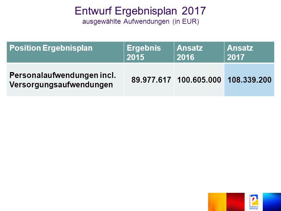 Position ErgebnisplanErgebnis 2015 Ansatz 2016 Ansatz 2017 Personalaufwendungen incl.