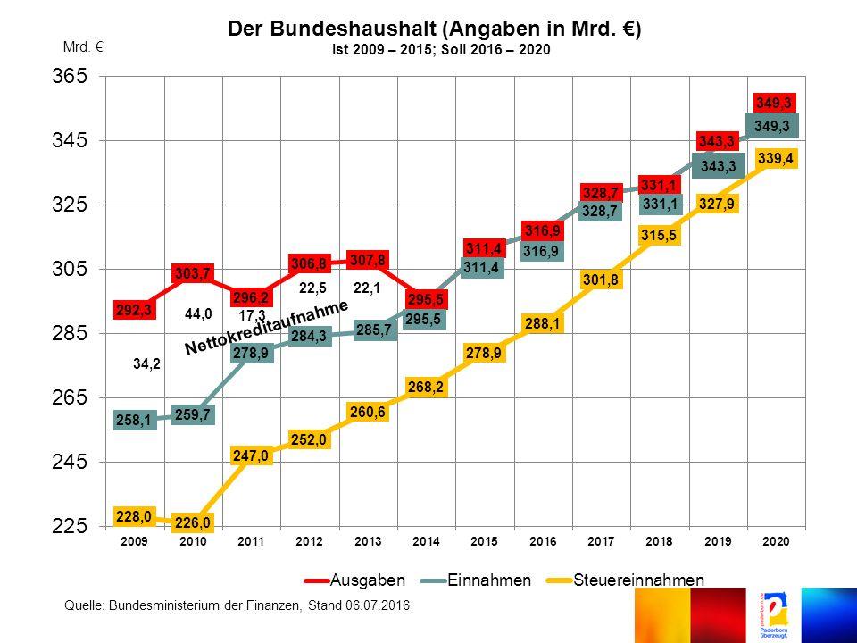 Der Bundeshaushalt (Angaben in Mrd. €) Ist 2009 – 2015; Soll 2016 – 2020 Mrd.