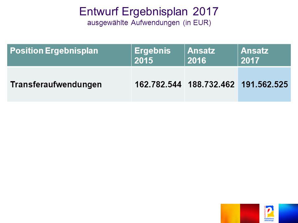 Position ErgebnisplanErgebnis 2015 Ansatz 2016 Ansatz 2017 Transferaufwendungen162.782.544188.732.462191.562.525 Entwurf Ergebnisplan 2017 ausgewählte Aufwendungen (in EUR)