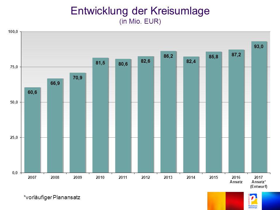 Entwicklung der Kreisumlage (in Mio. EUR) *vorläufiger Planansatz