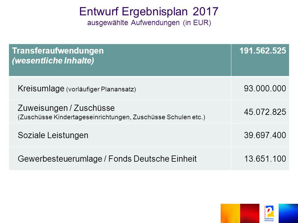 Transferaufwendungen (wesentliche Inhalte) 191.562.525 Kreisumlage (vorläufiger Planansatz) 93.000.000 Zuweisungen / Zuschüsse (Zuschüsse Kindertageseinrichtungen, Zuschüsse Schulen etc.) 45.072.825 Soziale Leistungen39.697.400 Gewerbesteuerumlage / Fonds Deutsche Einheit13.651.100 Entwurf Ergebnisplan 2017 ausgewählte Aufwendungen (in EUR)
