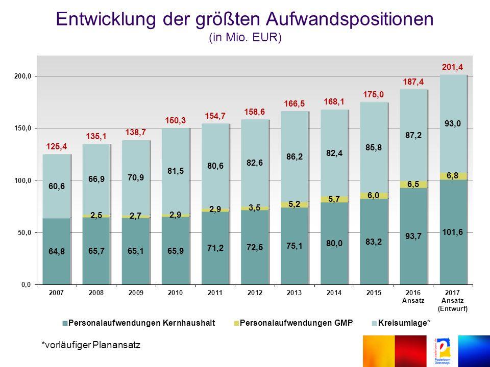 Entwicklung der größten Aufwandspositionen (in Mio. EUR) *vorläufiger Planansatz
