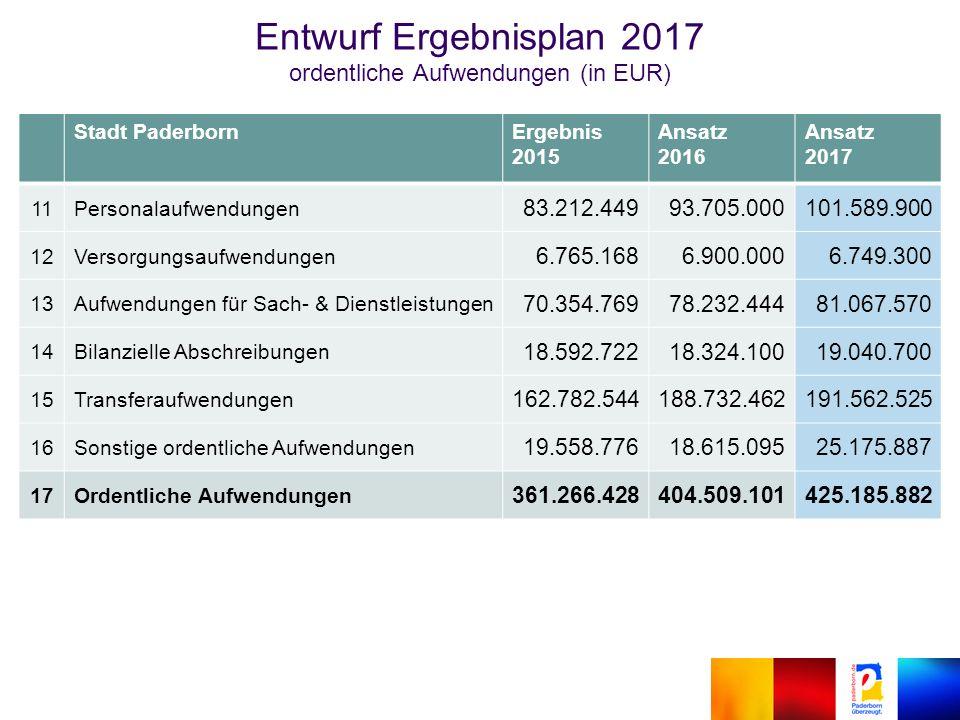 Entwurf Ergebnisplan 2017 ordentliche Aufwendungen (in EUR) Stadt PaderbornErgebnis 2015 Ansatz 2016 Ansatz 2017 11Personalaufwendungen 83.212.44993.705.000101.589.900 12Versorgungsaufwendungen 6.765.1686.900.0006.749.300 13Aufwendungen für Sach- & Dienstleistungen 70.354.76978.232.44481.067.570 14Bilanzielle Abschreibungen 18.592.72218.324.10019.040.700 15Transferaufwendungen 162.782.544188.732.462191.562.525 16Sonstige ordentliche Aufwendungen 19.558.77618.615.09525.175.887 17Ordentliche Aufwendungen 361.266.428404.509.101425.185.882