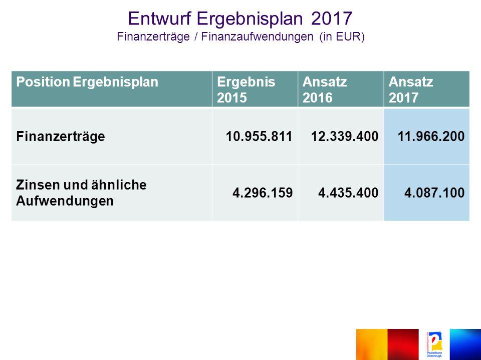 Position ErgebnisplanErgebnis 2015 Ansatz 2016 Ansatz 2017 Finanzerträge10.955.81112.339.40011.966.200 Zinsen und ähnliche Aufwendungen 4.296.1594.435.4004.087.100 Entwurf Ergebnisplan 2017 Finanzerträge / Finanzaufwendungen (in EUR)