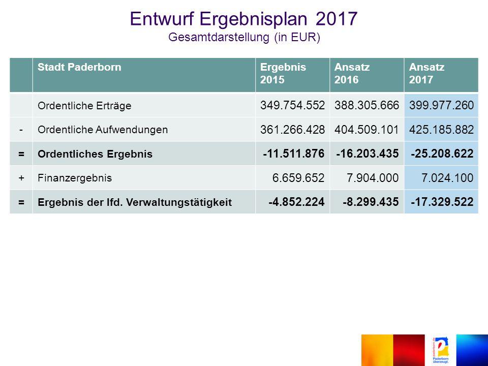 Entwurf Ergebnisplan 2017 Gesamtdarstellung (in EUR) Stadt PaderbornErgebnis 2015 Ansatz 2016 Ansatz 2017 Ordentliche Erträge 349.754.552388.305.666399.977.260 -Ordentliche Aufwendungen 361.266.428404.509.101425.185.882 =Ordentliches Ergebnis -11.511.876-16.203.435-25.208.622 +Finanzergebnis 6.659.6527.904.0007.024.100 =Ergebnis der lfd.