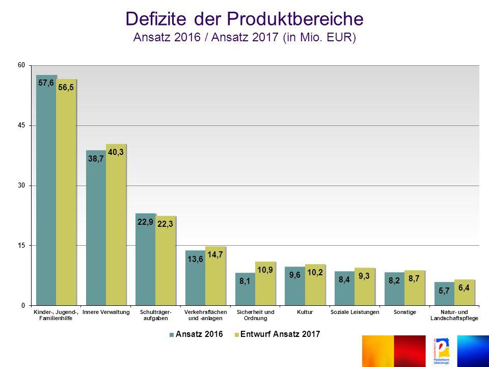 Defizite der Produktbereiche Ansatz 2016 / Ansatz 2017 (in Mio. EUR)