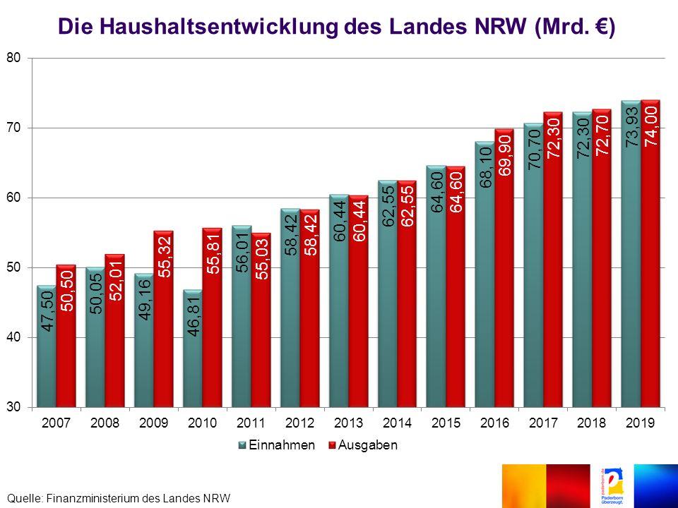Die Haushaltsentwicklung des Landes NRW (Mrd. €) Quelle: Finanzministerium des Landes NRW