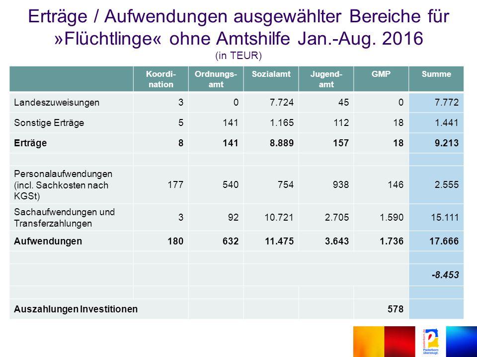 Erträge / Aufwendungen ausgewählter Bereiche für »Flüchtlinge« ohne Amtshilfe Jan.-Aug.
