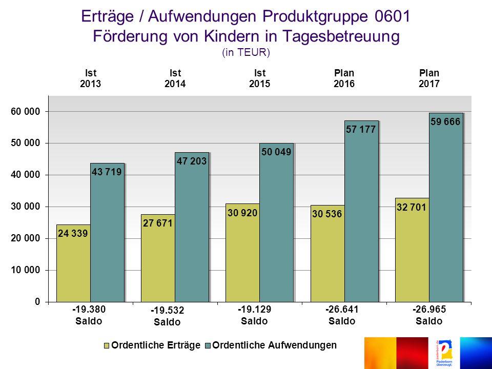 Erträge / Aufwendungen Produktgruppe 0601 Förderung von Kindern in Tagesbetreuung (in TEUR) -19.380 Saldo