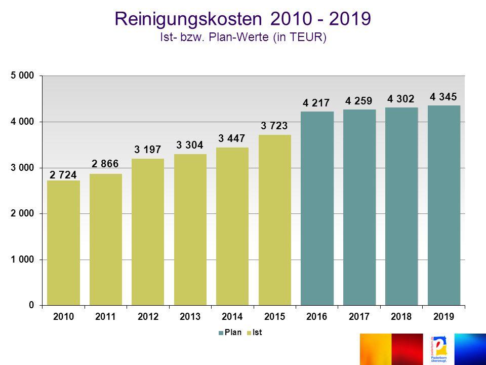 Reinigungskosten 2010 - 2019 Ist- bzw. Plan-Werte (in TEUR)
