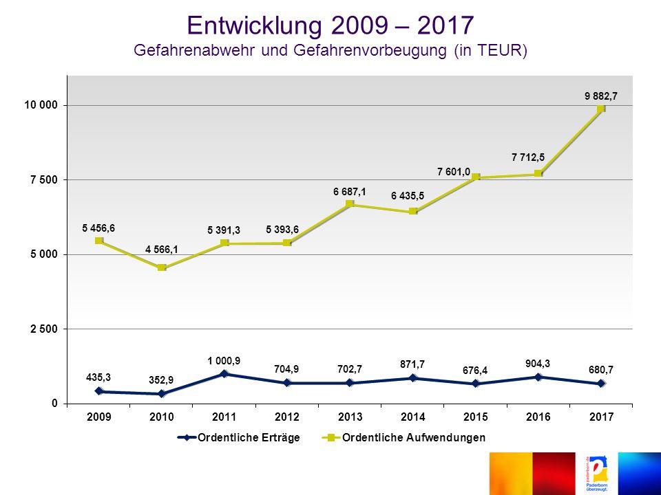 Entwicklung 2009 – 2017 Gefahrenabwehr und Gefahrenvorbeugung (in TEUR)
