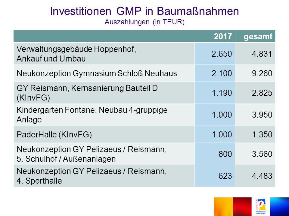 2017gesamt Verwaltungsgebäude Hoppenhof, Ankauf und Umbau 2.6504.831 Neukonzeption Gymnasium Schloß Neuhaus2.1009.260 GY Reismann, Kernsanierung Bauteil D (KInvFG) 1.1902.825 Kindergarten Fontane, Neubau 4-gruppige Anlage 1.0003.950 PaderHalle (KInvFG)1.0001.350 Neukonzeption GY Pelizaeus / Reismann, 5.