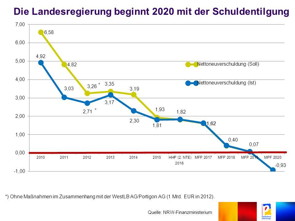 Die Landesregierung beginnt 2020 mit der Schuldentilgung Quelle: NRW-Finanzministerium *) Ohne Maßnahmen im Zusammenhang mit der WestLB AG/Portigon AG (1 Mrd.