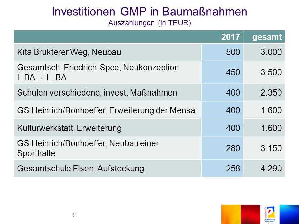 51 2017gesamt Kita Brukterer Weg, Neubau5003.000 Gesamtsch.