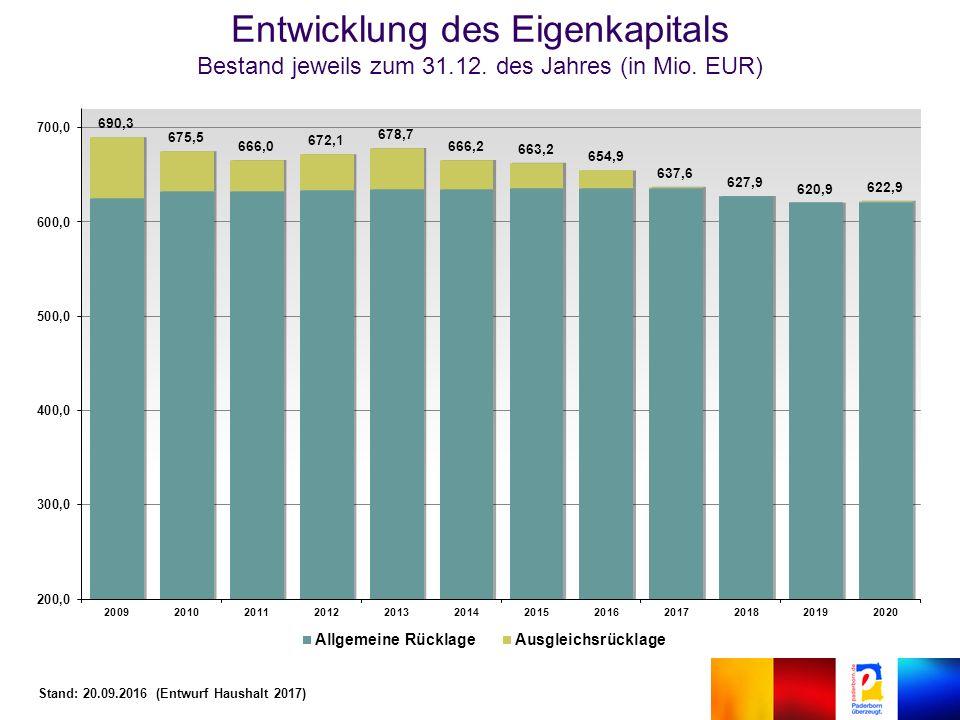 Entwicklung des Eigenkapitals Bestand jeweils zum 31.12.