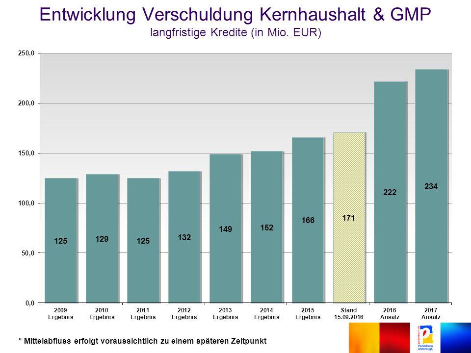 Entwicklung Verschuldung Kernhaushalt & GMP langfristige Kredite (in Mio.