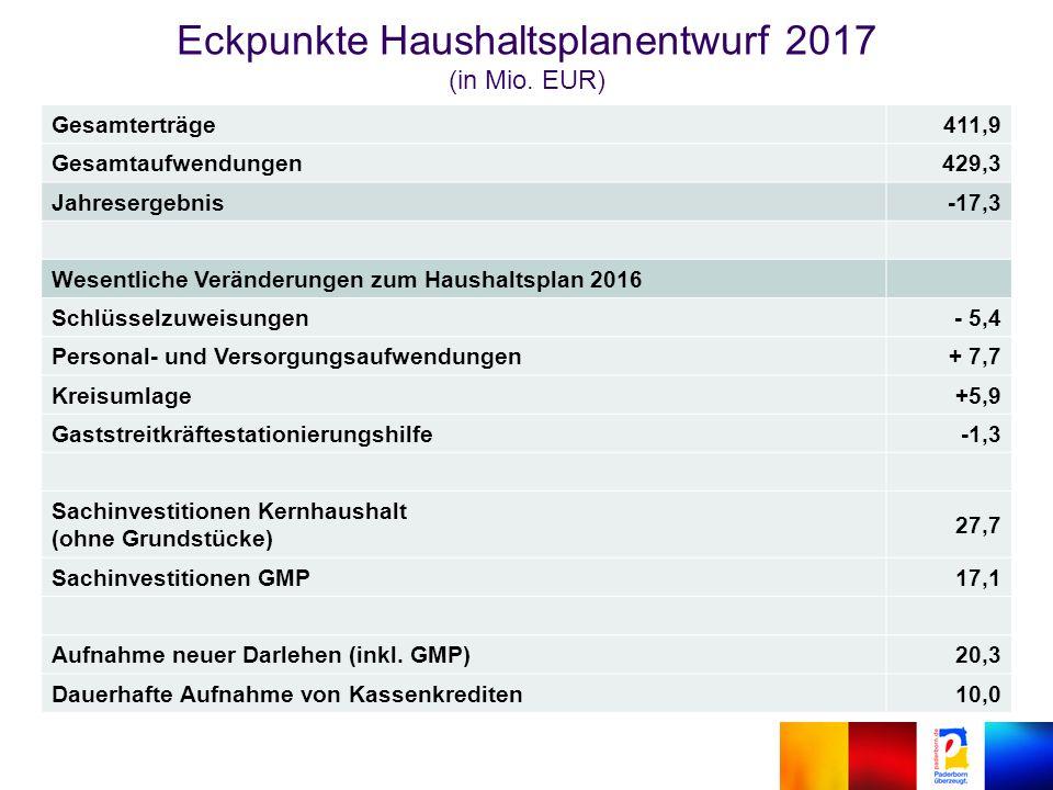 Eckpunkte Haushaltsplanentwurf 2017 (in Mio.