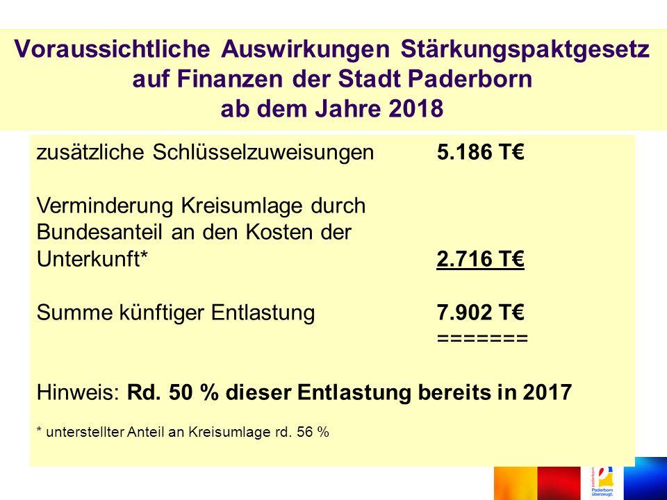 Voraussichtliche Auswirkungen Stärkungspaktgesetz auf Finanzen der Stadt Paderborn ab dem Jahre 2018 zusätzliche Schlüsselzuweisungen5.186 T€ Verminderung Kreisumlage durch Bundesanteil an den Kosten der Unterkunft*2.716 T€ Summe künftiger Entlastung7.902 T€ ======= Hinweis: Rd.