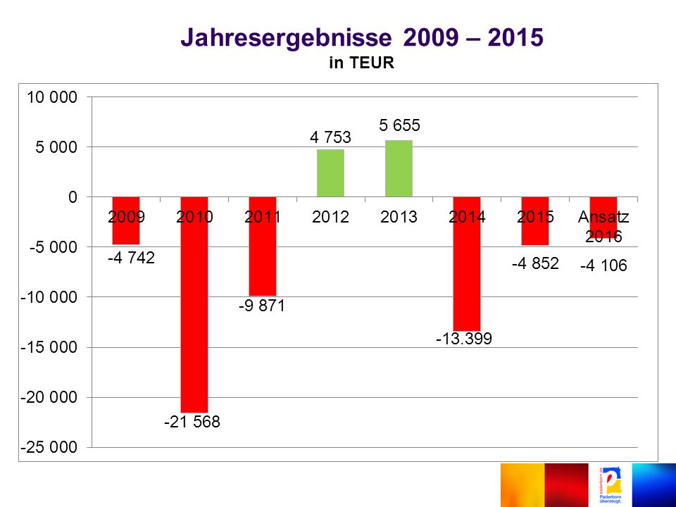 Jahresergebnisse 2009 – 2015 in TEUR