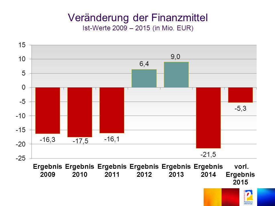 Veränderung der Finanzmittel Ist-Werte 2009 – 2015 (in Mio. EUR)
