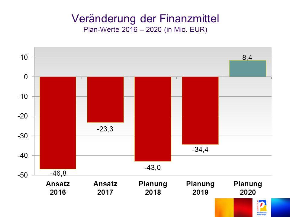 Veränderung der Finanzmittel Plan-Werte 2016 – 2020 (in Mio. EUR)