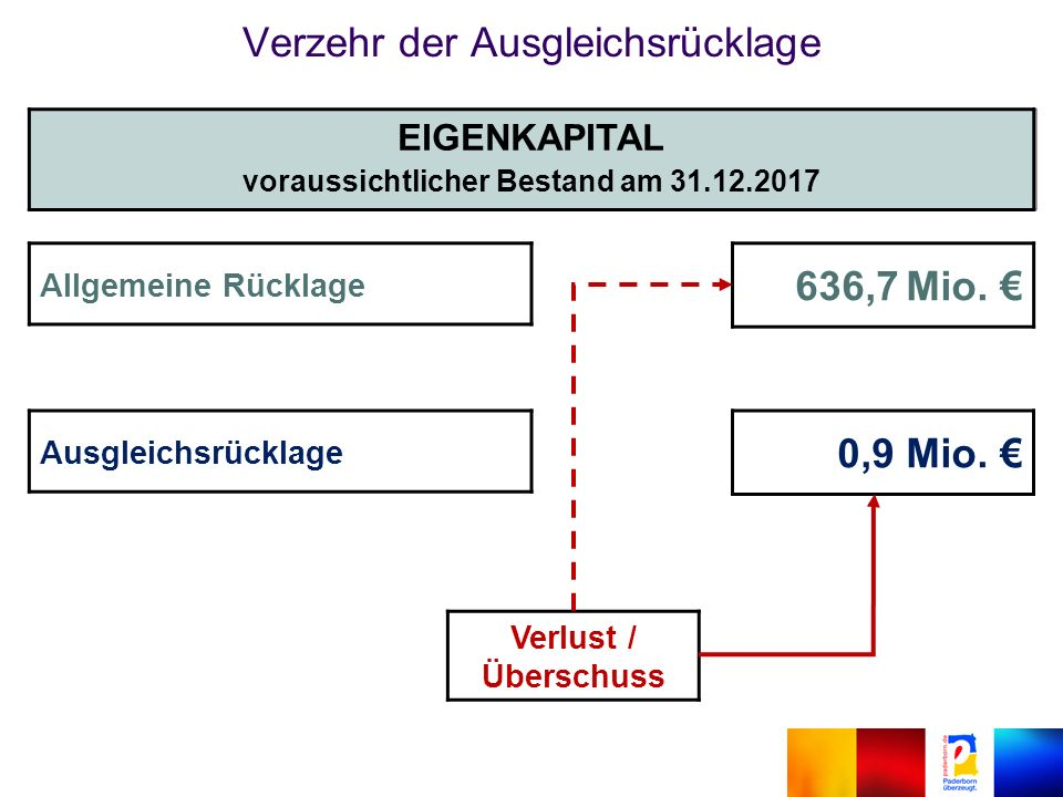 Allgemeine Rücklage 636,7 Mio. € Ausgleichsrücklage 0,9 Mio.