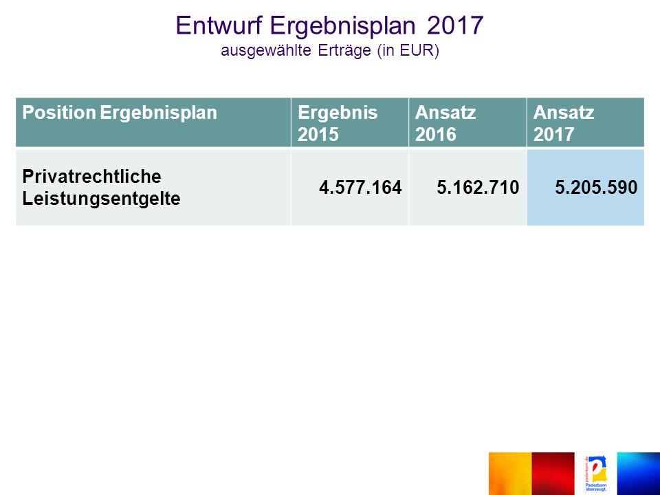 Position ErgebnisplanErgebnis 2015 Ansatz 2016 Ansatz 2017 Privatrechtliche Leistungsentgelte 4.577.1645.162.7105.205.590 Entwurf Ergebnisplan 2017 ausgewählte Erträge (in EUR)
