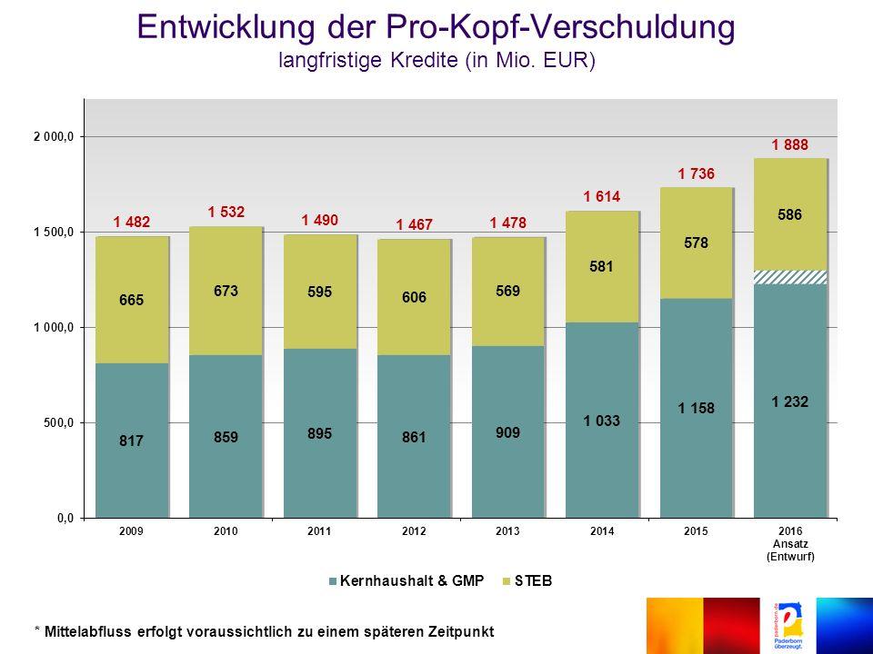 Entwicklung der Pro-Kopf-Verschuldung langfristige Kredite (in Mio.