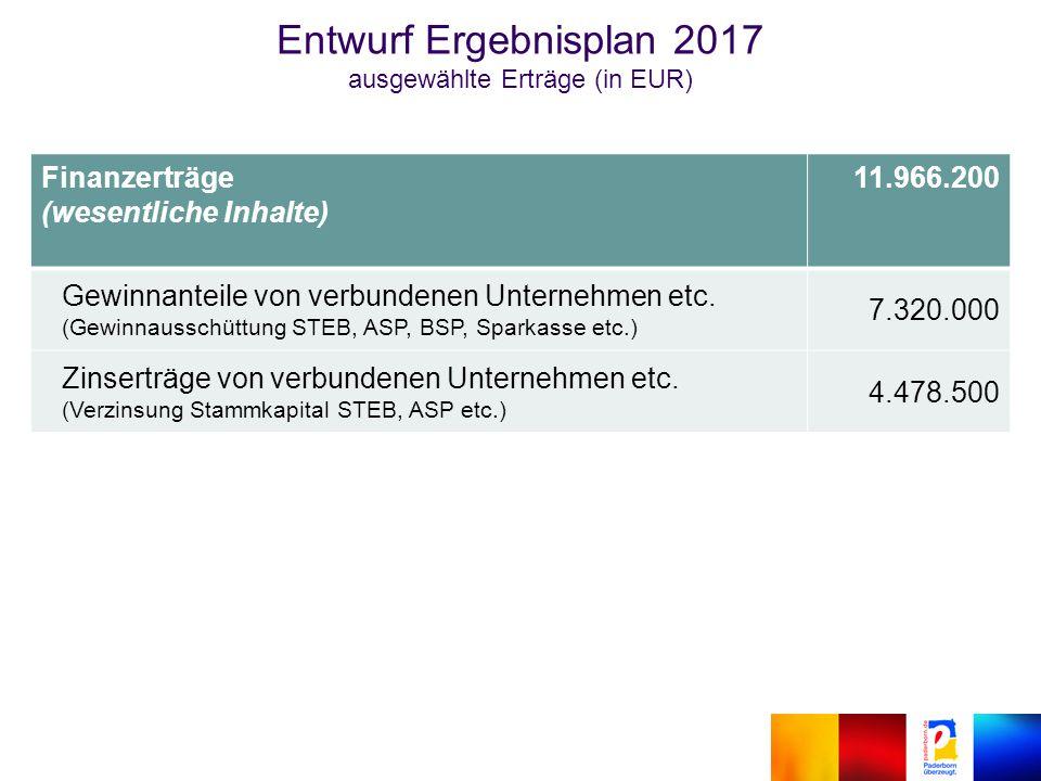 Finanzerträge (wesentliche Inhalte) 11.966.200 Gewinnanteile von verbundenen Unternehmen etc.