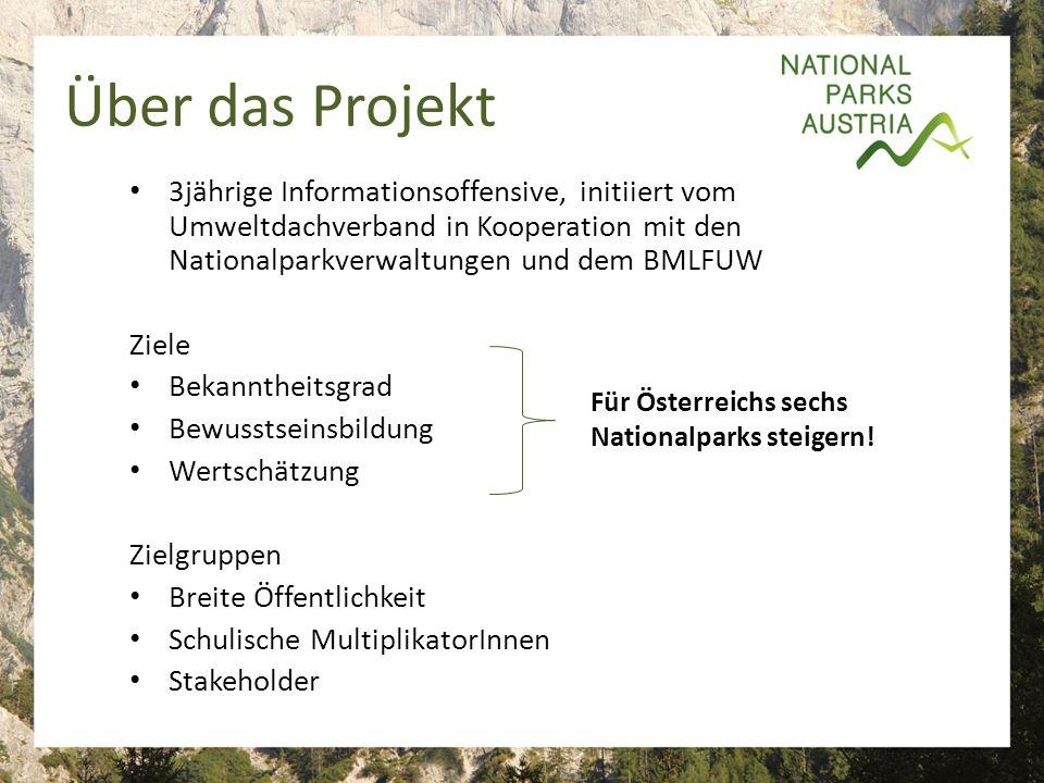 Über das Projekt 3jährige Informationsoffensive, initiiert vom Umweltdachverband in Kooperation mit den Nationalparkverwaltungen und dem BMLFUW Ziele Bekanntheitsgrad Bewusstseinsbildung Wertschätzung Zielgruppen Breite Öffentlichkeit Schulische MultiplikatorInnen Stakeholder Für Österreichs sechs Nationalparks steigern!