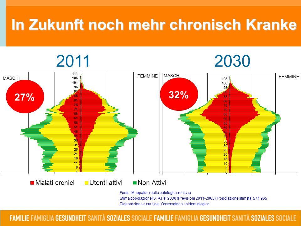 In Zukunft noch mehr chronisch Kranke 20112030 Fonte: Mappatura delle patologie croniche Stima popolazione ISTAT al 2030 (Previsioni 2011-2065).