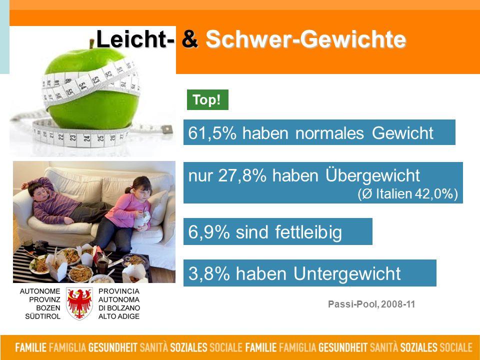 Passi-Pool, 2008-11 nur 27,8% haben Übergewicht (Ø Italien 42,0%) 6,9% sind fettleibig 3,8% haben Untergewicht Top.